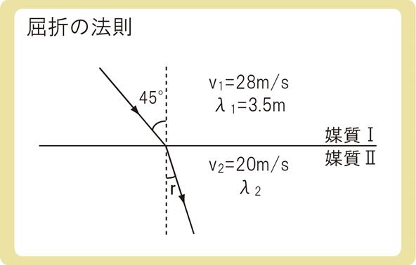 屈折の法則例題