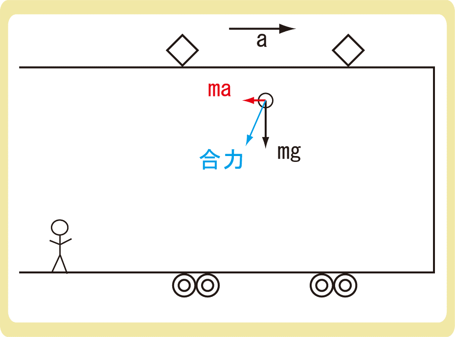 慣性力と電車解答