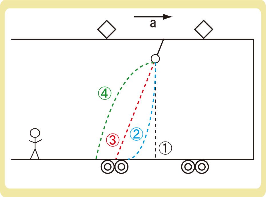 慣性力と電車