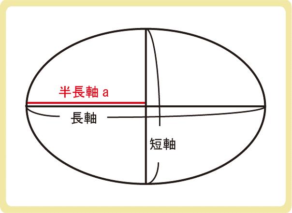 楕円の短軸と長軸