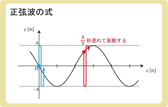 正弦波の式とは