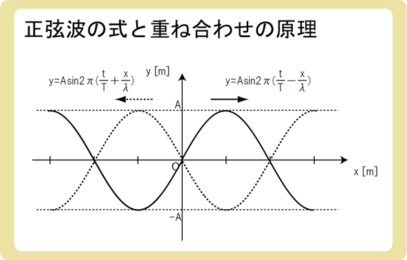 正弦波の式と重ね合わせの原理