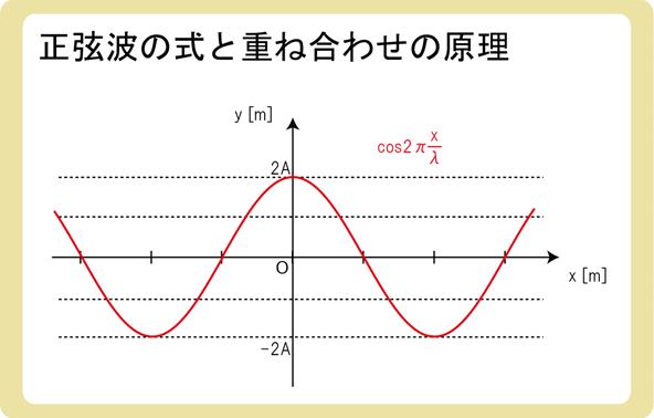 正弦波の式と重ね合わせの原理2