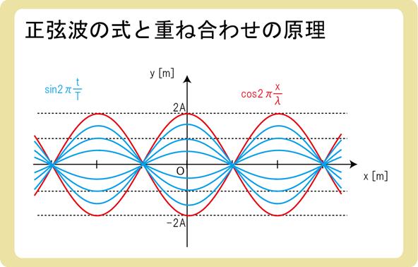 正弦波の式と重ね合わせの原理3