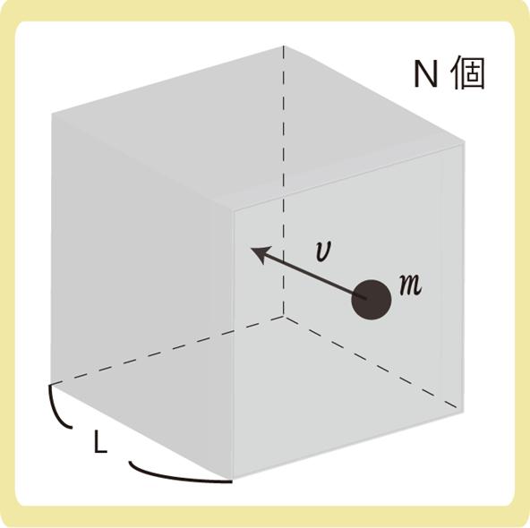気体分子運動論分かりやすく