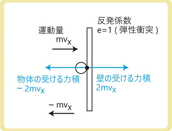 気体分子運動論力積
