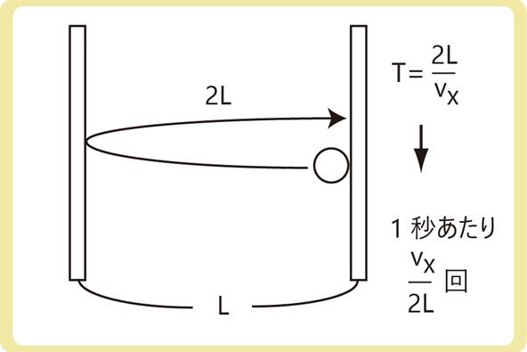 気体分子運動論衝突