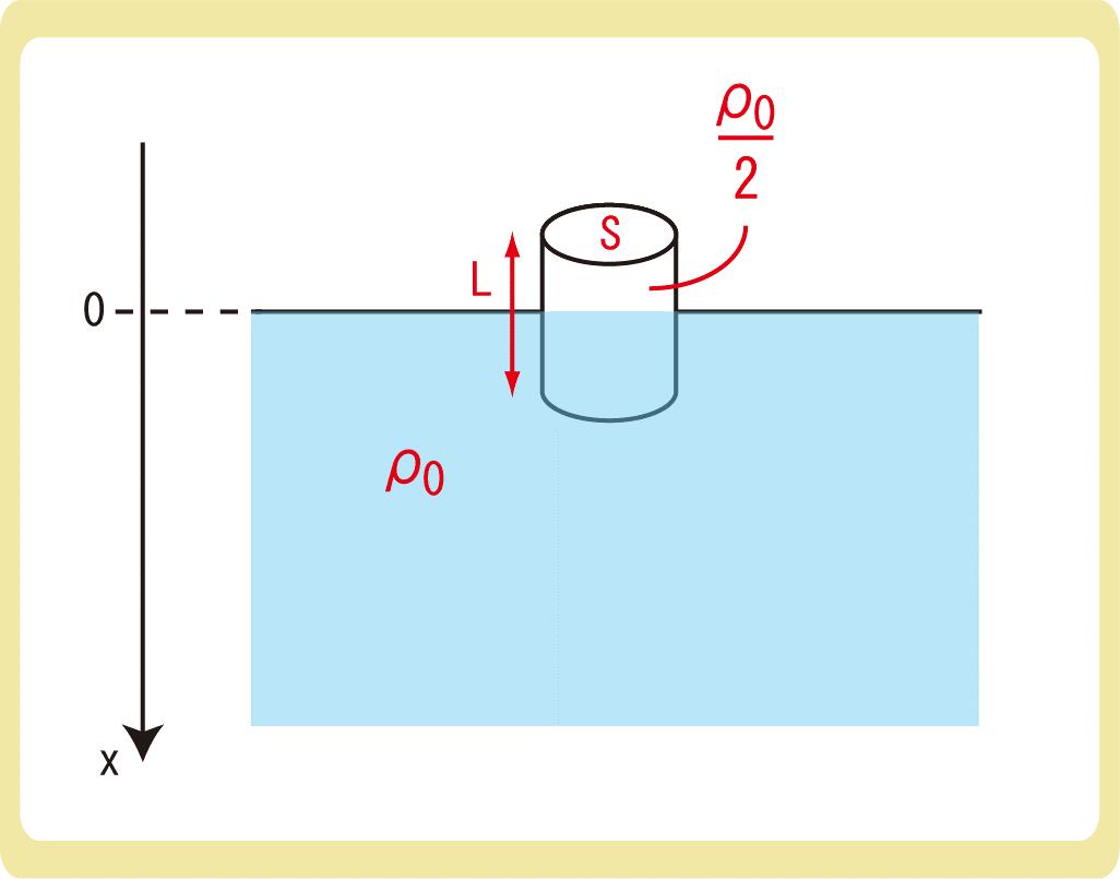 浮力と単振動