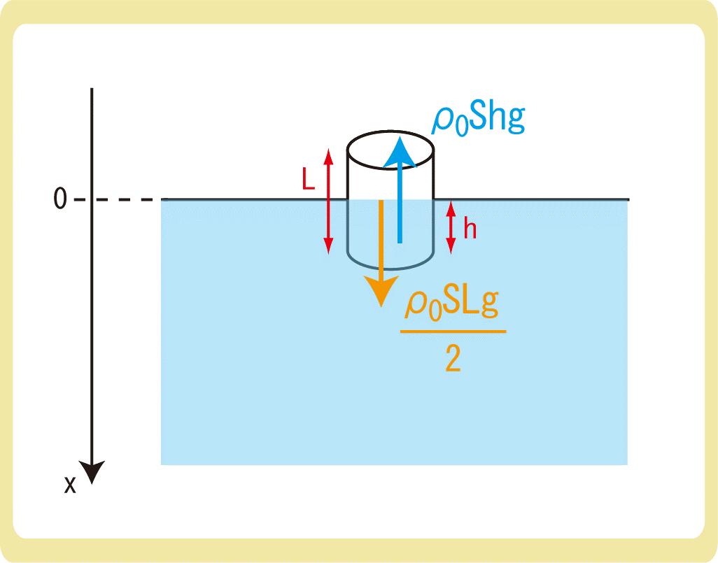 浮力と単振動2