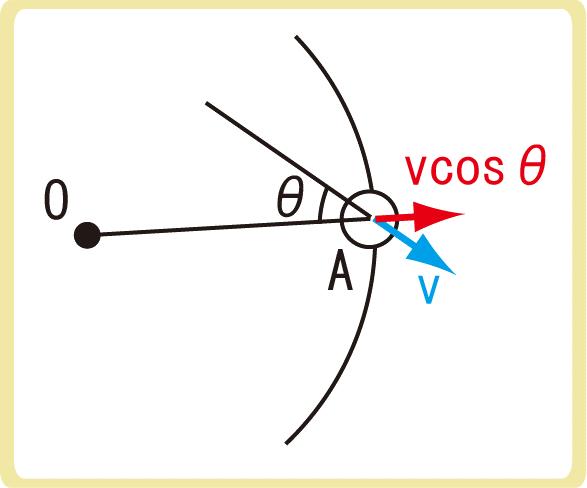 球形容器の場合の気体分子運動論衝突