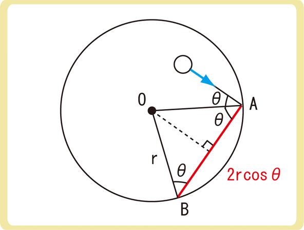 球形容器の場合の気体分子運動論解説