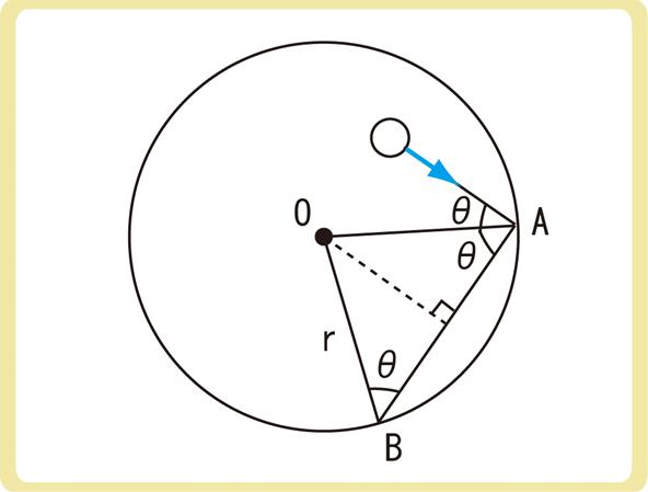 球形容器の場合の気体分子運動論