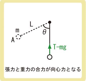 鉛直面での円運動例題解答2