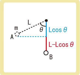 鉛直面での円運動例題解答3