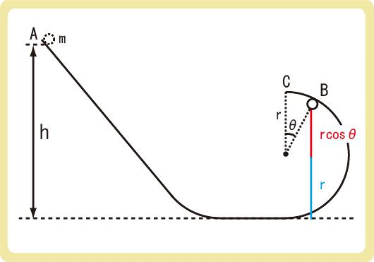 鉛直面での円運動問題解答