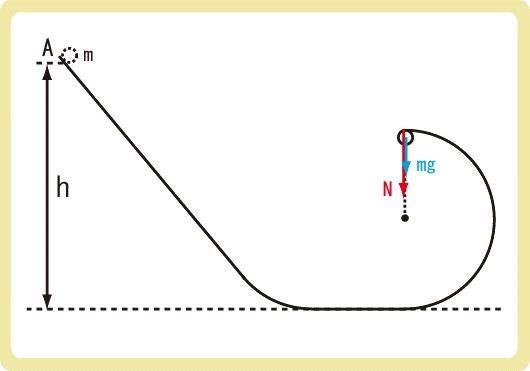 鉛直面での円運動問題解答2