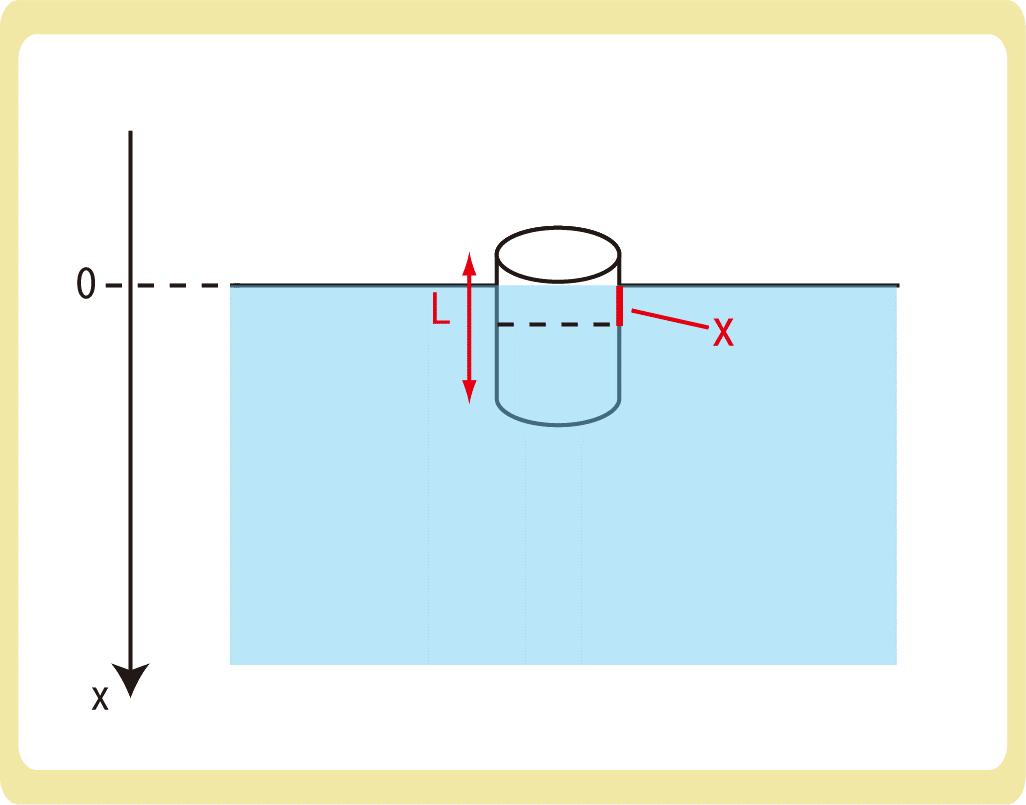 鉛直面での円運動3