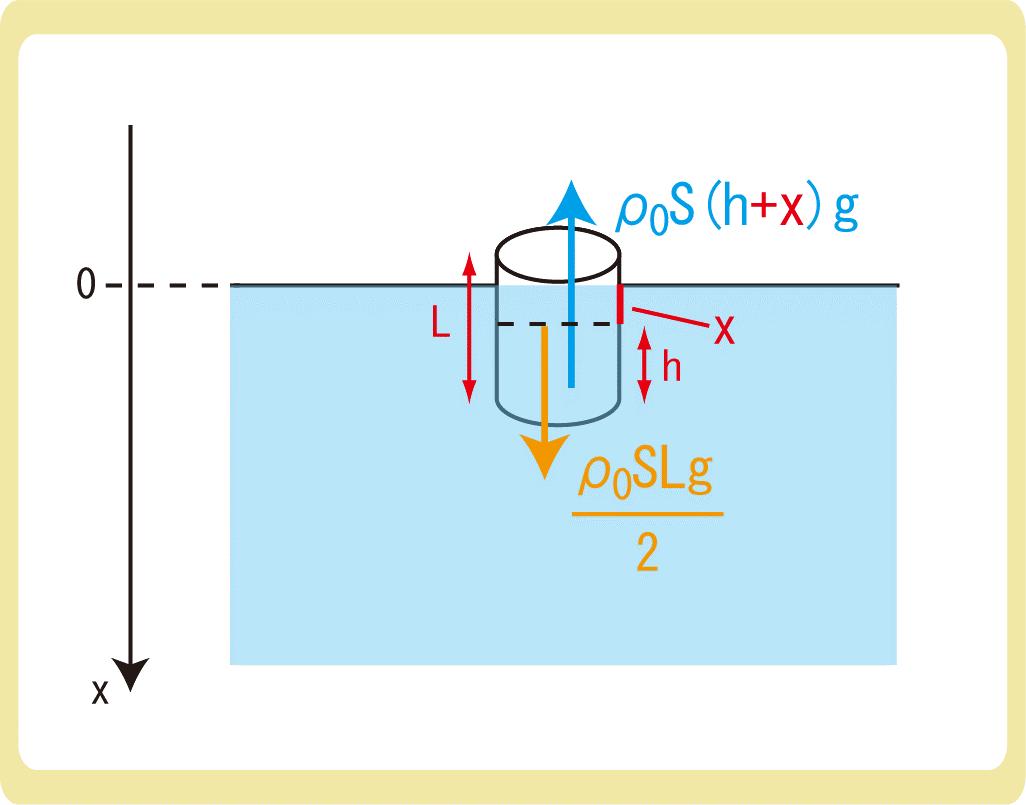 鉛直面での円運動4