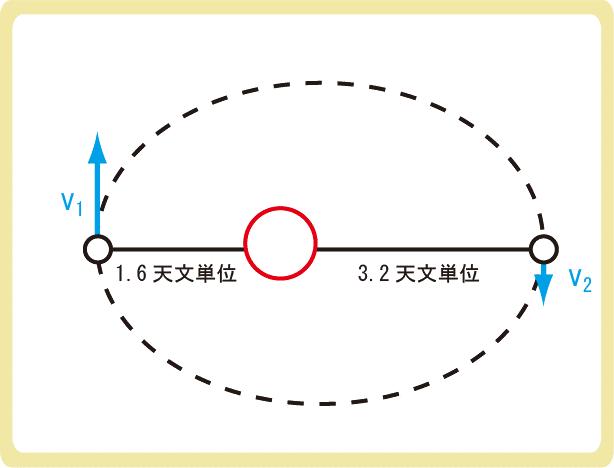 面積速度一定の法則例題