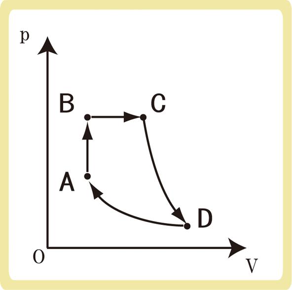 p-vグラフ例題