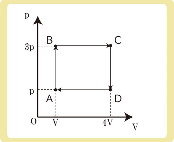 p-vグラフ熱効率問題