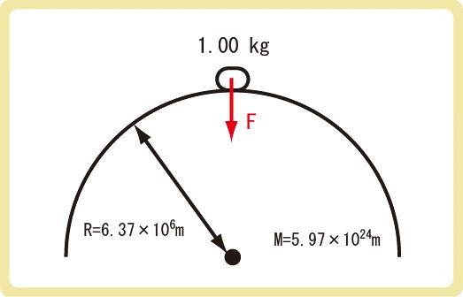 万有引力と重力の関係