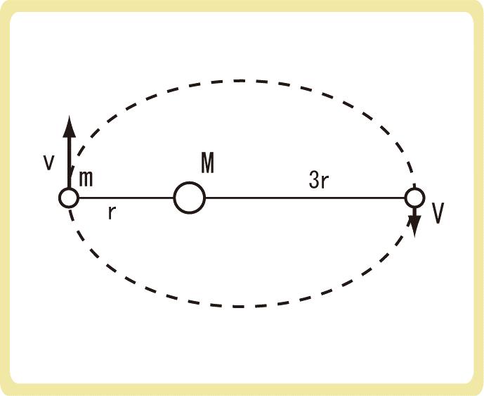 万有引力による位置エネルギーとエネルギー保存の法則