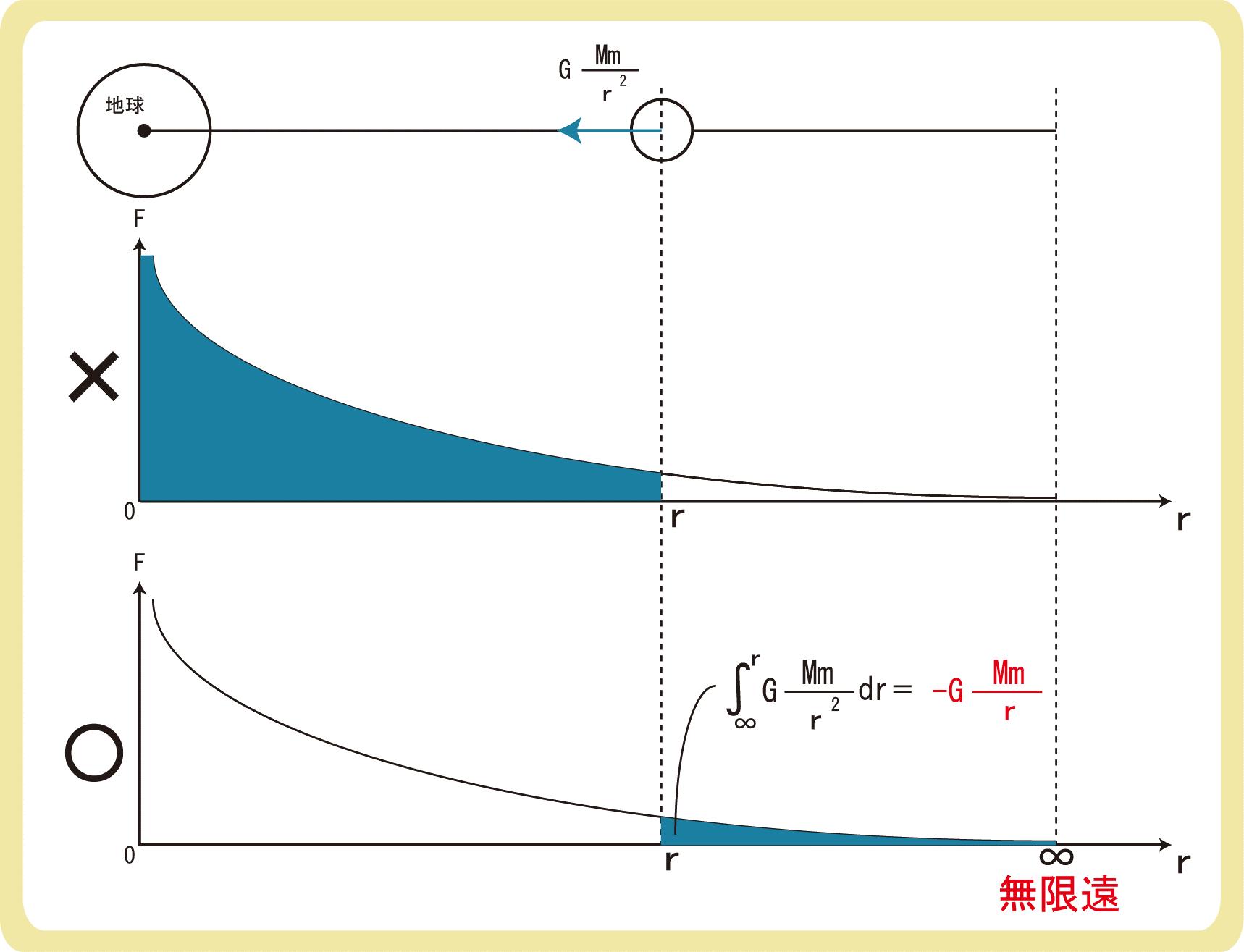 万有引力による位置エネルギーの導出