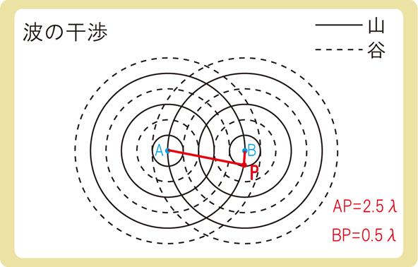 波の干渉同位相2