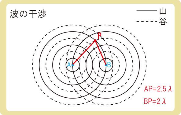 波の干渉同位相3