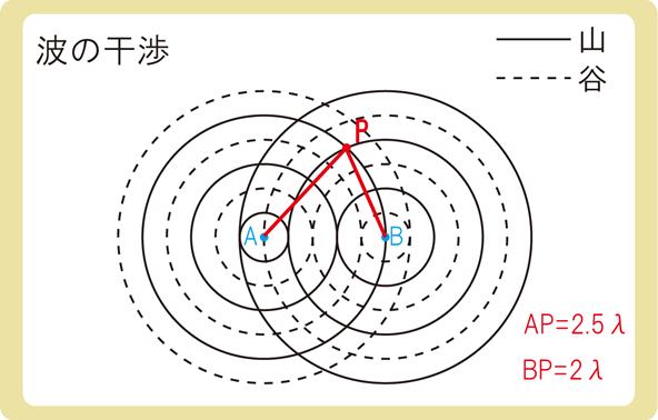 波の干渉逆位相