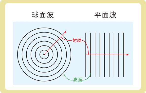 球面波と平面波