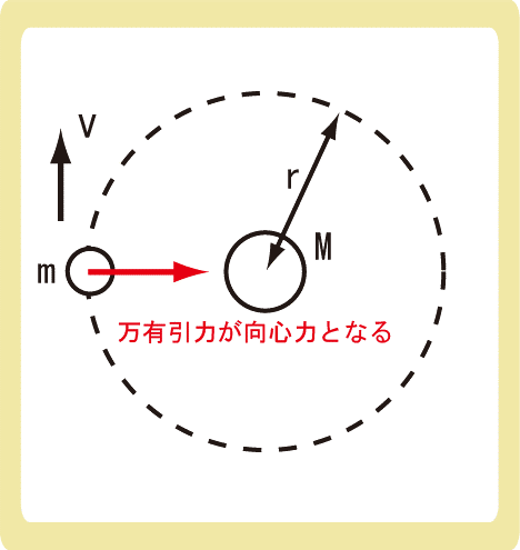 第一宇宙速度の導出