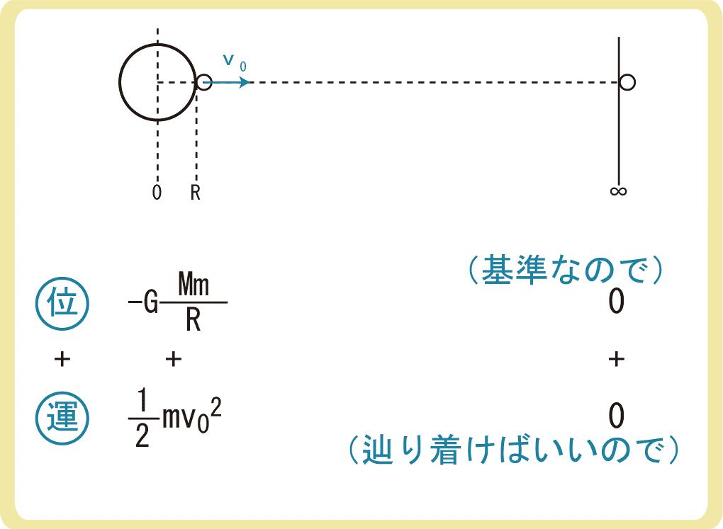 第二宇宙速度とエネルギー保存の法則